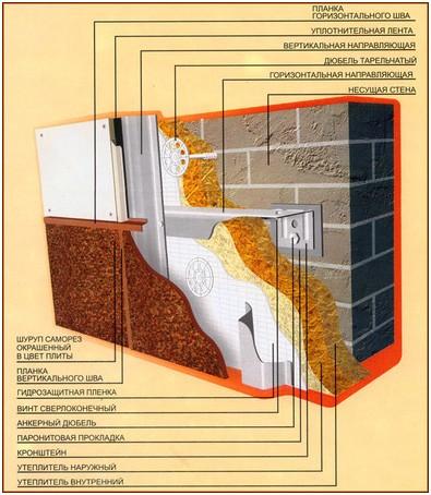 схема монтажа СМЛ при сборке вентилируемого фасада
